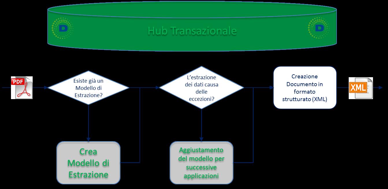 L'Hub transazionale di Digithera