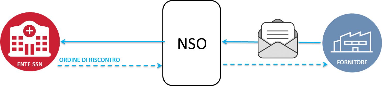 Schema esemplificativo dell'ordinazione pre-concordata