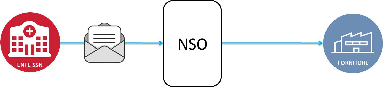 Schema esemplificativo dell'ordinazione semplice